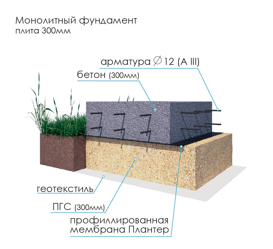 Монолитная плита фундамент своими руками пошаговые плита